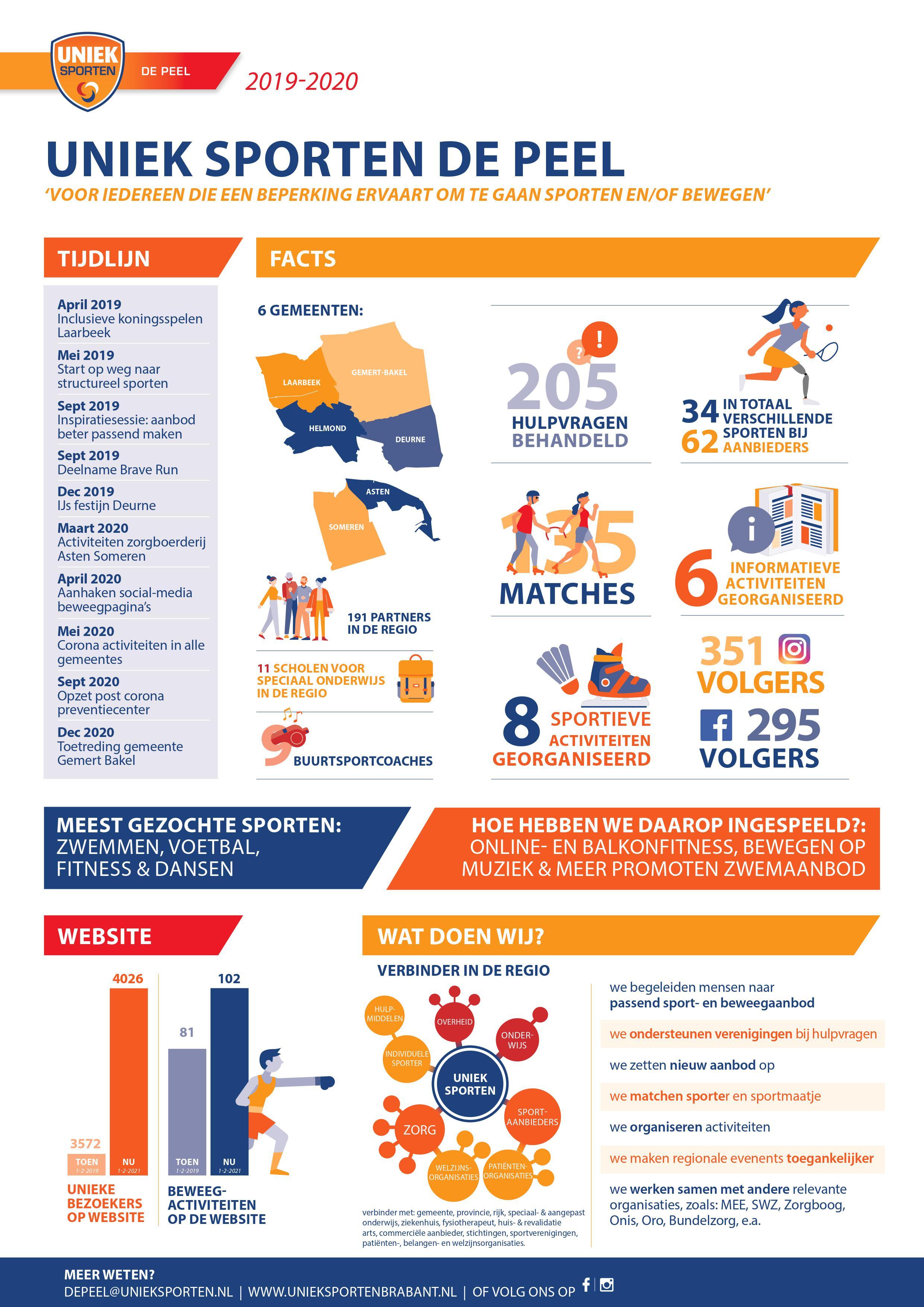 Infographic Uniek Sporten de Peel 2019-2020