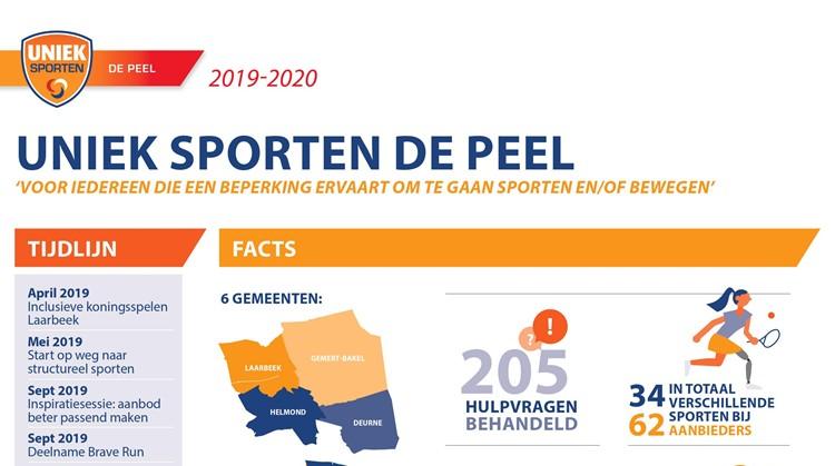 Terugblik op de afgelopen 2 jaar Uniek Sporten de Peel afbeelding nieuwsbericht